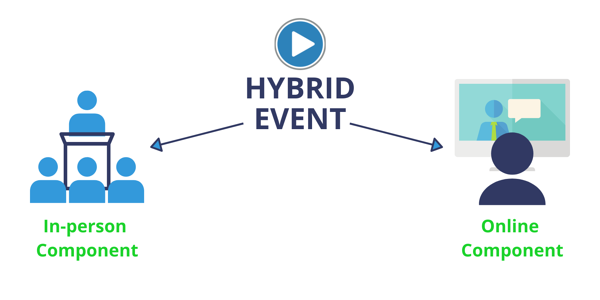 Hybrid Event Definition